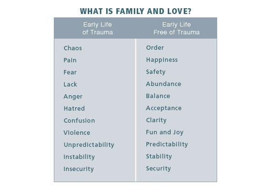 Early Childhood Trauma Chart